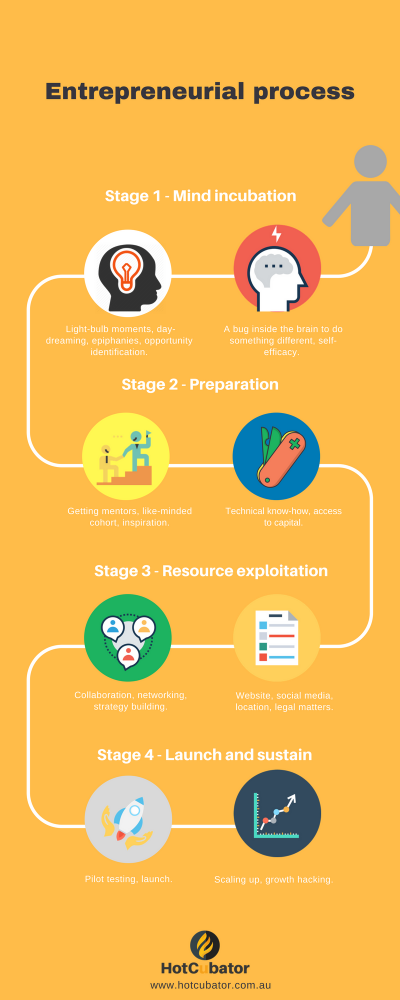 Copy of Entrepreneurial success (1)